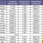ВВП Украины вырос в гривневом эквиваленте