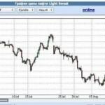 Нефть продолжает стремительное падение — ожидается 80 долларов за баррель!