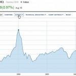 В результате санкций России мировой фондовый рынок внезапно рванул вверх!