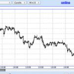 Российские компании теряют в день 2% стоимости на бирже