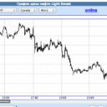 США продолжает сбивать цены на нефть в неделю на 1 -2 доллара