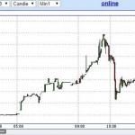 К концу недели следует ожидать доллар по 50 и евро по 63