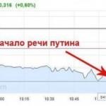 Чтобы поддержать рубль перед выступлением Путина Центробанк продал 2 млрд. долларов