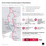 В России принято решение постепенно прекратить грузоперевозки через Донбасс