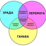 Технология «Зрады», которая вышла из кремлевских кабинетов