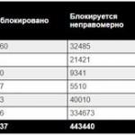 Роскомнадзор заблокировал уже 1 000 000 сайтов