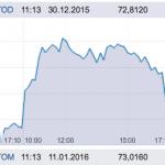Падение курса рубля значительно ускорилось