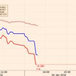 Китайский экономический мыльный пузырь снова завибрировал