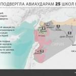 За 4 месяца РФ разбомбила 25 школ в Сирии