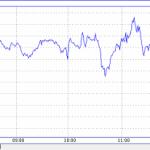 Курс доллара до конца недели практически сравняется с Евро — эксперты рынка