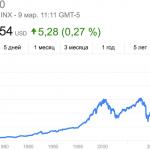За период правления Обамы фондовый рынок США вырос почти втрое