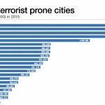 Донецк вошел в 20 самых опасных городов мира