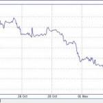 Нефть тянет за собой рубль и курс доллара