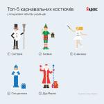 Яндекс определил самые популярные карнавальные костюмы