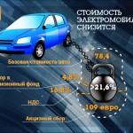 Электромобили в Украине предлагают продавать без налогов