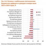 Четверть экономики РФ в дефолте