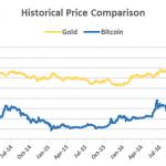 Биткоин стал дороже унции золота