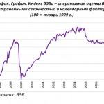 Экономика России откатилась в 2008-й год