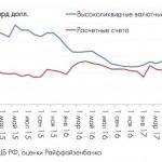 Курс доллара — банки РФ не смогут поддерживать рубль из-за валютного голода