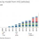 К 2020 Tesla захватит половину рынка электрокаров
