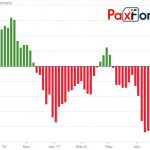 Курс доллара в середине сентября будет расти, рубль уйдет за 60 — прогноз