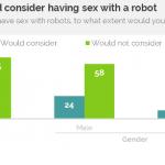16% американцев готовы вступить в интимные отношения с роботом