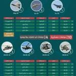 Россия потеряла в Сирии 14 самолетов и вертолетов, а может больше