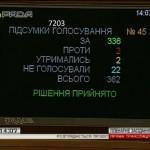 Рада поддержала отмену депутатской неприкосновенности