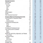 МВФ предсказал дальнейшее сокращение доли России в мировом ВВП до уровня Африки
