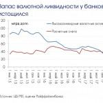 Курс доллара — банки РФ балансируют на грани валютного голода