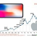 Капитализация Apple стремится к отметке $1 трлн