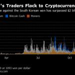 В Юной Корее хранится 20% всех биткоинов — аналитики
