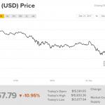 Биткоин уже ниже $14 000 и продолджает падать