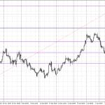 Курс доллара готовится к росту — евро в среду готовится к падению