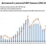 МВФ прогнозирует рост ВВП украины на душу населения на 50% за 5 лет