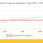 «Блокировка» Телеграма — в списке роскомнадзора уже почти 5 млн IP