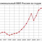 Fitch ухудшил прогноз роста российского ВВП