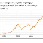 Рынок акций США побил рекорд роста.