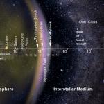 Зонд New Horizons подтвердил существование водородной стены вокруг Солнечной системы