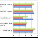 Украина поднялась на 15 позиций в рейтинге экономических свобод