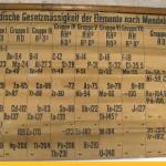 В Шотландии нашли одну из первых таблиц Менделеева — и она совсем другая!