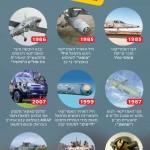 Израильское вооружение на службе ВС США