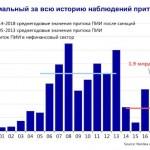 Россия осталась без иностранных инвестиций и сдает нефтедоллары в Китай