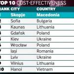 Киев и Львов — в ТОП-10 самых эффективных для инвестиций городов в мире!