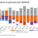 Отток капиталов из РФ превращается в катастрофу — все ускорилось на порядок